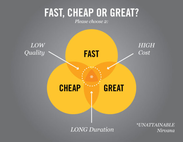 FastCheapGreat_venn